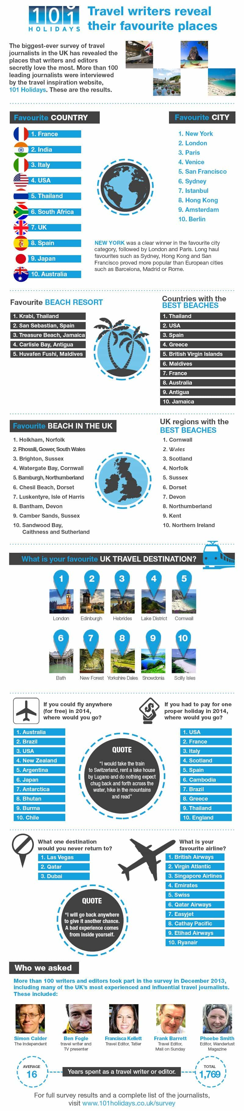 Travel writers favourite places